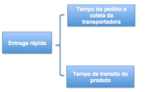 Confira as diferenças entre OKR e KPI e como você pode usá-los na sua empresa