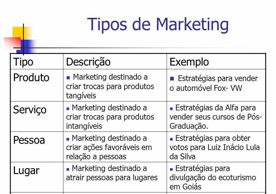 Conhece o Marketing de Produto? Aprenda tudo sobre ele aqui!