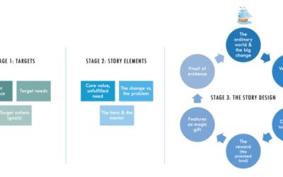 Storytelling estratégico: como combinar todos os modelos