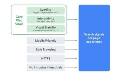 Core Web Vitals: confira o guia completo dos indicadores do Google